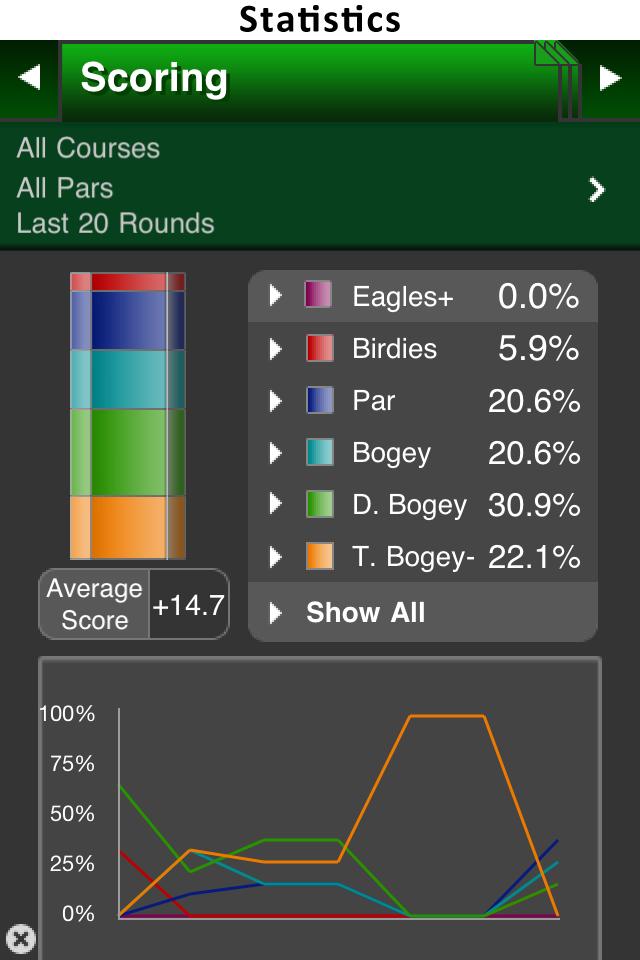 GolfSites™ – Golf GPS Screenshot