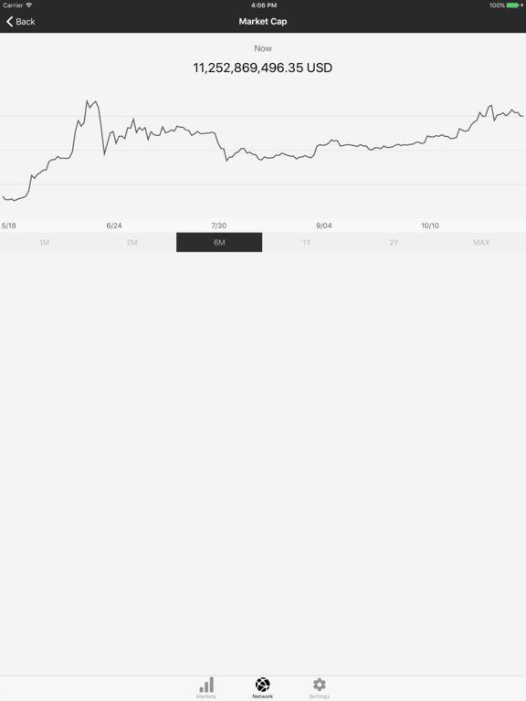 App Shopper: BTCM Bitcoin Monitor, BTC Price, Bitcoin Ticker